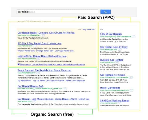 Organic Search vs. Paid Search
