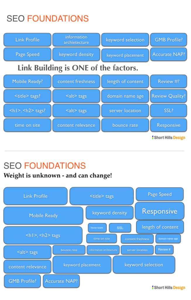 SEO Ranking Factors Dental Websites