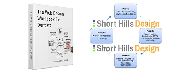 The Dental Internet Marketing Workflow
